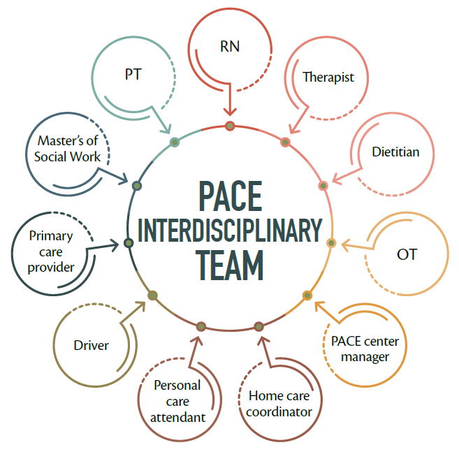PACE-IDT Our Team